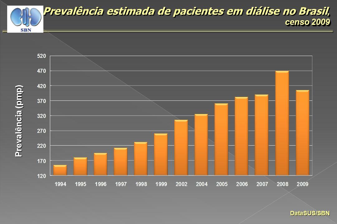 Prevalência (pmp) DataSUS/SBN, censo 2009 Prevalência estimada de pacientes em diálise no Brasil, censo 2009