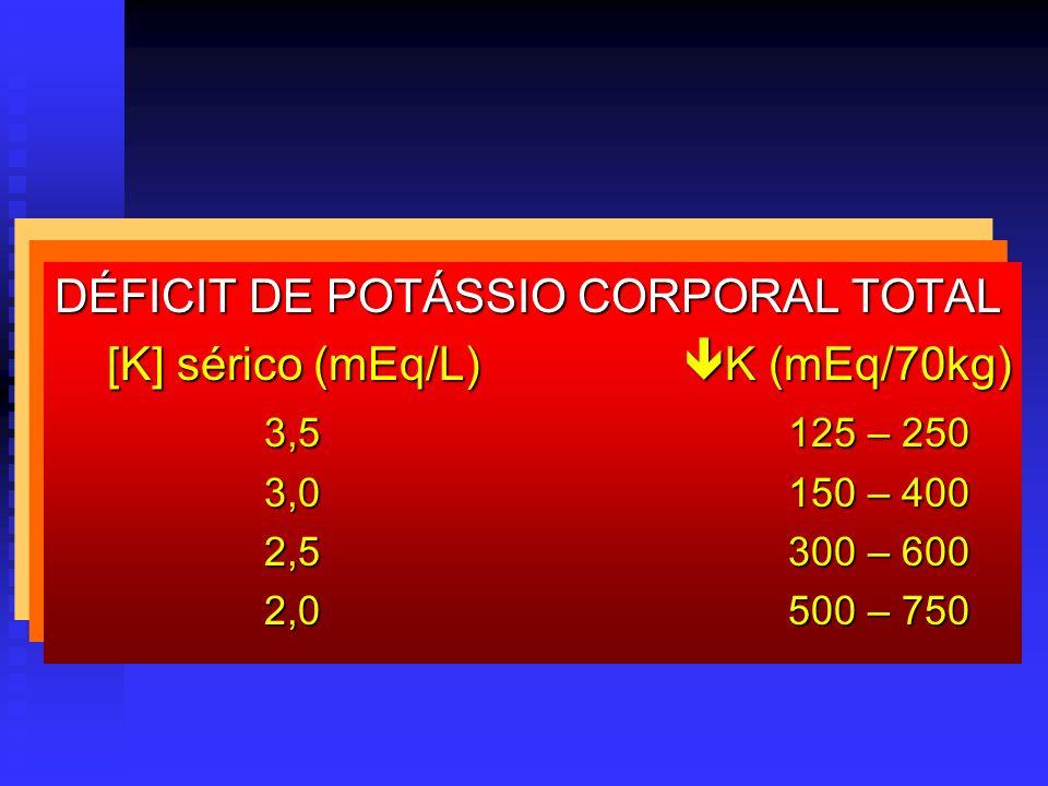DÉFICIT DE POTÁSSIO CORPORAL TOTAL [K] sérico (mEq/L) K (mEq/70kg) 3,5125 – 250 3,0150 – 400 2,5300 – 600 2,0500 – 750
