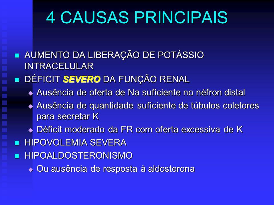 4 CAUSAS PRINCIPAIS AUMENTO DA LIBERAÇÃO DE POTÁSSIO INTRACELULAR AUMENTO DA LIBERAÇÃO DE POTÁSSIO INTRACELULAR DÉFICIT SEVERO DA FUNÇÃO RENAL DÉFICIT