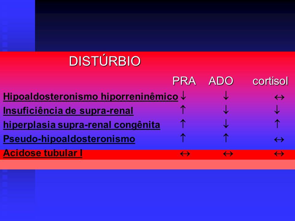 DISTÚRBIO DISTÚRBIO PRA ADO cortisol PRA ADO cortisol Hipoaldosteronismo hiporreninêmico Insuficiência de supra-renal hiperplasia supra-renal congênit