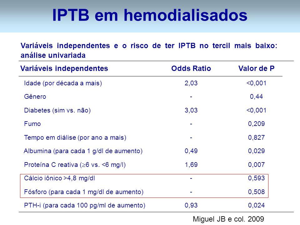 IPTB em hemodialisados Variáveis independentes e o risco de ter IPTB no tercil mais baixo: análise univariada Variáveis independentesOdds RatioValor de P Idade (por década a mais)2,03<0,001 Gênero-0,44 Diabetes (sim vs.