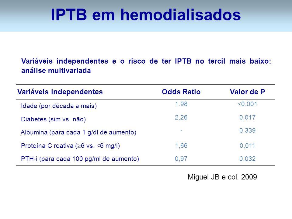 IPTB em hemodialisados Variáveis independentes e o risco de ter IPTB no tercil mais baixo: análise multivariada Variáveis independentesOdds RatioValor de P Idade (por década a mais) 1.98<0.001 Diabetes (sim vs.