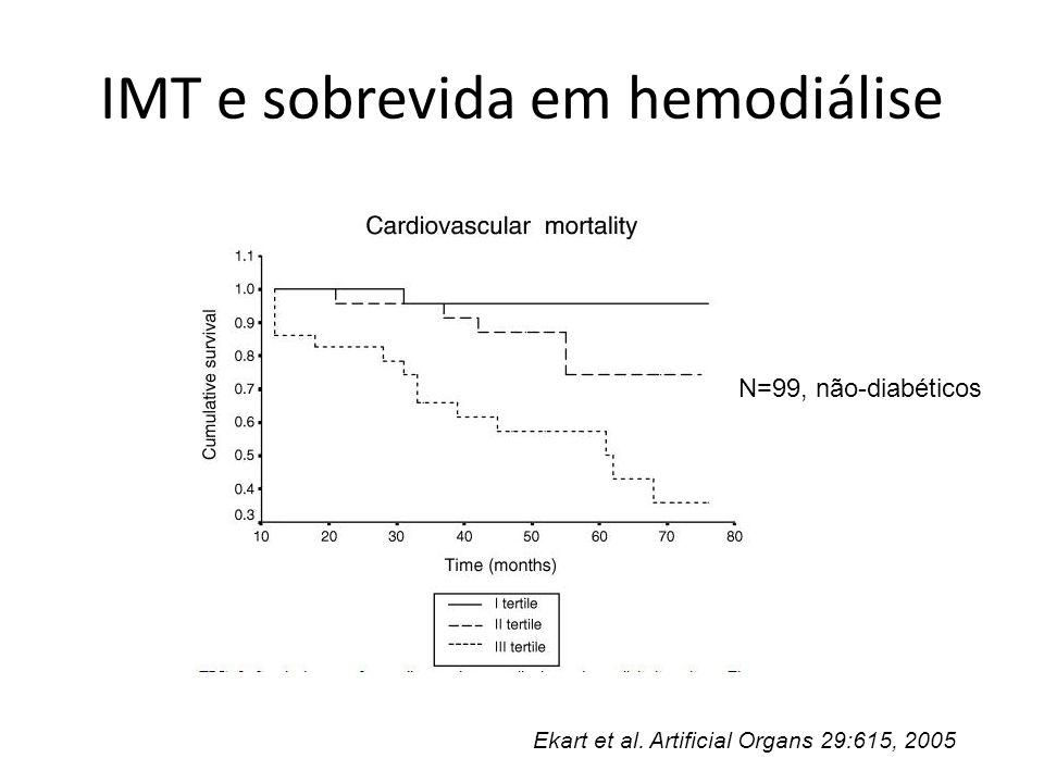 IMT e sobrevida em hemodiálise Ekart et al. Artificial Organs 29:615, 2005 N=99, não-diabéticos