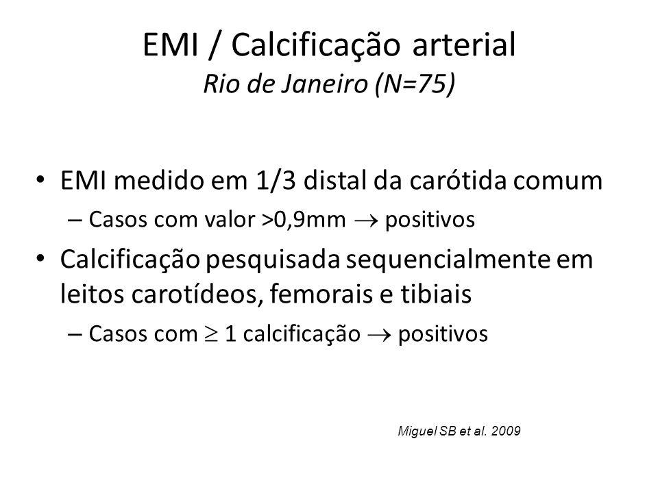 EMI / Calcificação arterial Rio de Janeiro (N=75) EMI medido em 1/3 distal da carótida comum – Casos com valor >0,9mm positivos Calcificação pesquisada sequencialmente em leitos carotídeos, femorais e tibiais – Casos com 1 calcificação positivos Miguel SB et al.