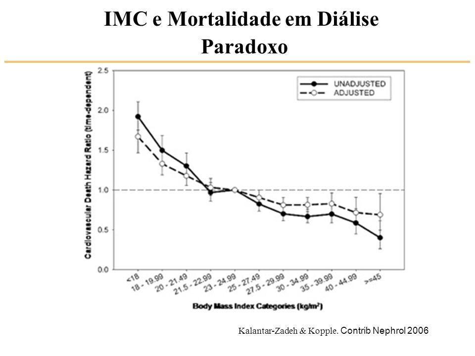 IMC e Mortalidade em Diálise Paradoxo Kalantar-Zadeh & Kopple. Contrib Nephrol 2006