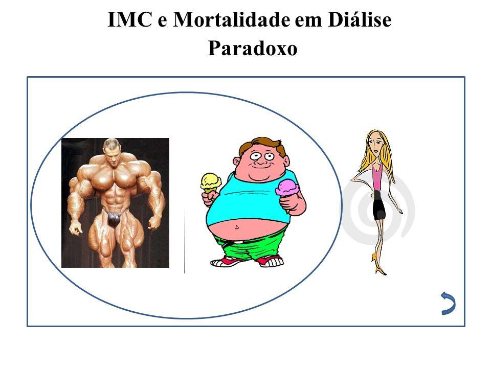 IMC e Mortalidade em Diálise Paradoxo
