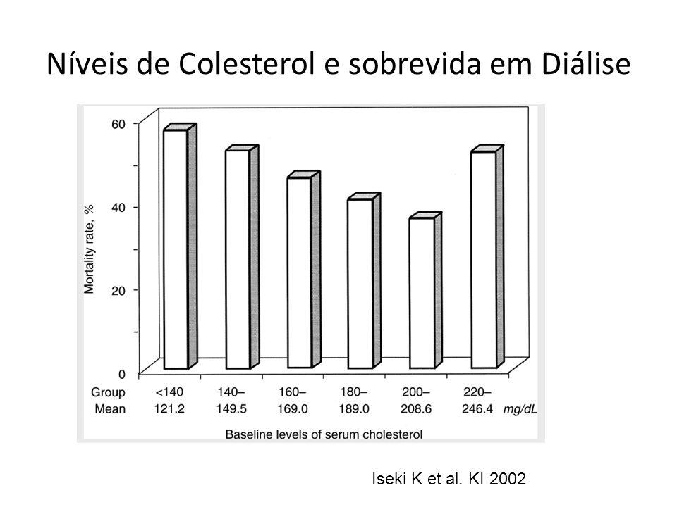 Níveis de Colesterol e sobrevida em Diálise Iseki K et al. KI 2002