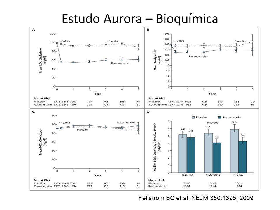 Estudo Aurora – Bioquímica Fellstrom BC et al. NEJM 360:1395, 2009