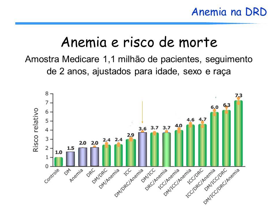 Anemia na DRD Anemia e risco de morte Amostra Medicare 1,1 milhão de pacientes, seguimento de 2 anos, ajustados para idade, sexo e raça