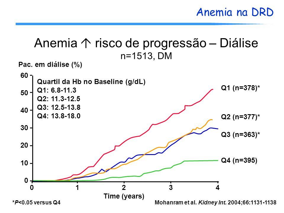 Anemia na DRD Anemia risco de progressão – Diálise n=1513, DM *P<0.05 versus Q4 60 50 40 30 20 10 0 0123401234 Pac. em diálise (%) Time (years) Q1 (n=