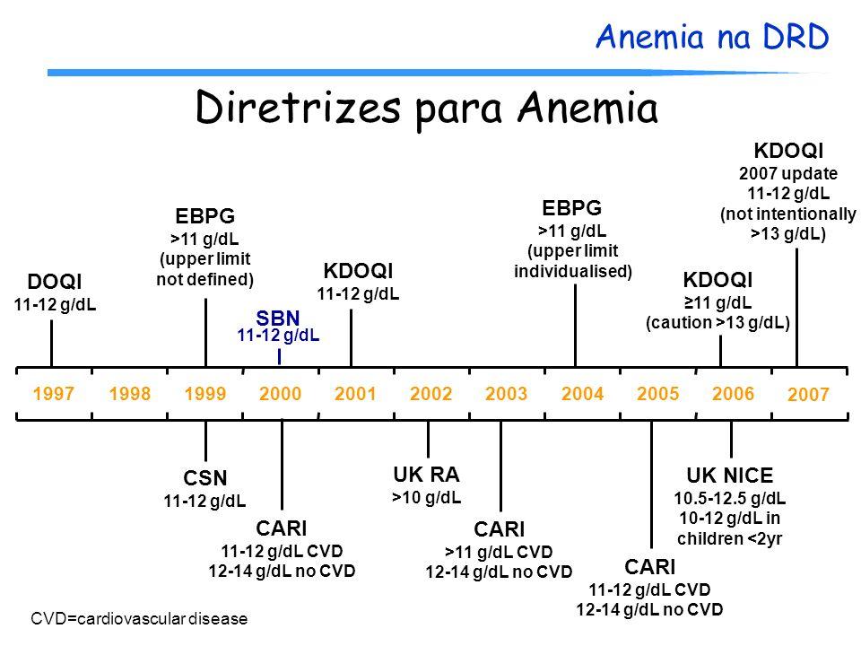 Anemia na DRD CSN 11-12 g/dL EBPG >11 g/dL (upper limit not defined) DOQI 11-12 g/dL CARI 11-12 g/dL CVD 12-14 g/dL no CVD KDOQI 11-12 g/dL CARI >11 g