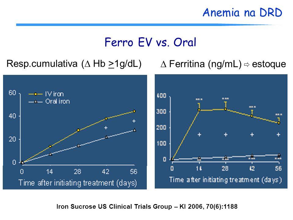 Anemia na DRD Ferro EV vs. Oral Resp.cumulativa ( Hb >1g/dL) Ferritina (ng/mL) estoque Iron Sucrose US Clinical Trials Group – KI 2006, 70(6):1188