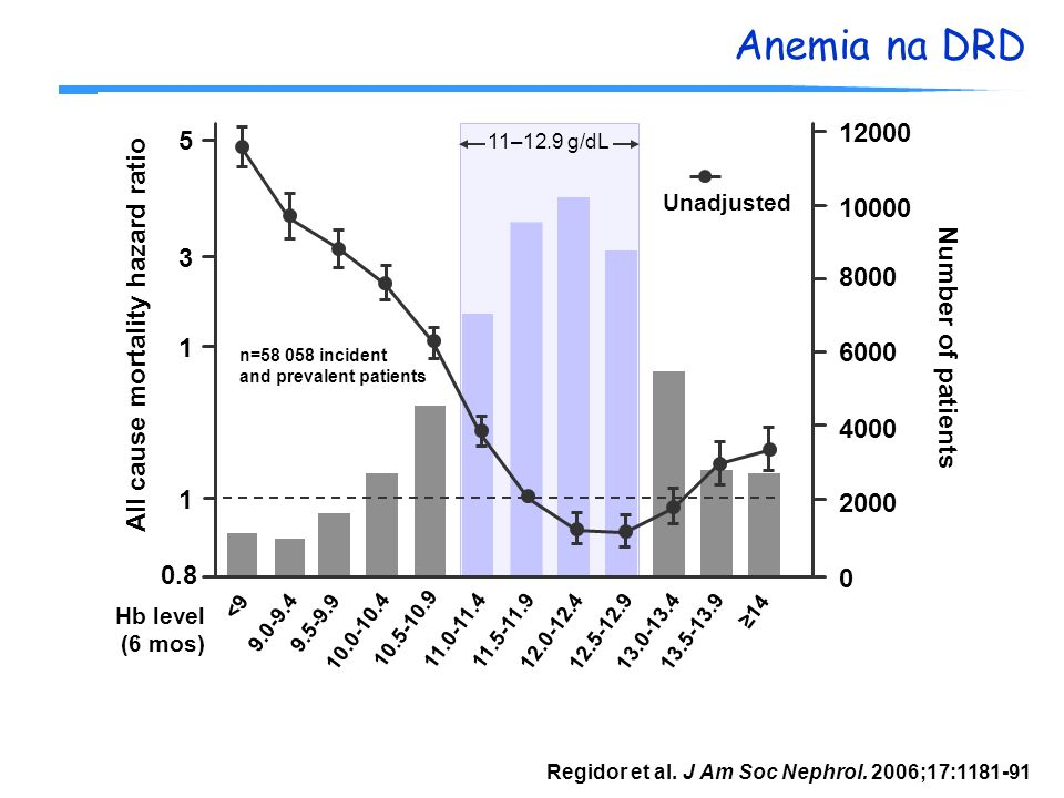 Anemia na DRD Regidor et al. J Am Soc Nephrol. 2006;17:1181-91 All cause mortality hazard ratio 11–12.9 g/dL 0 Number of patients 1 Hb level (6 mos) n