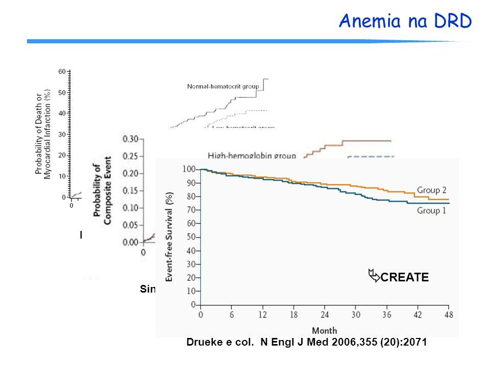 Anemia na DRD Besarab e cols. NEJM 339:584, 1998 Singh e col. N Engl J Med 2006,355 (20):2085 CHOIR Drueke e col. N Engl J Med 2006,355 (20):2071 CREA