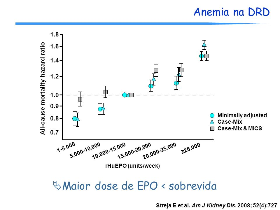 Anemia na DRD 1.8 Minimally adjusted 1.6 1.4 1.2 1.0 0.7 1-5.000 5.000-10.000 20.000-25.000 25.000 rHuEPO (units/week) 0.9 0.8 10.000-15.00015.000-20.000 Case-Mix Case-Mix & MICS All-cause mortality hazard ratio Streja E et al.