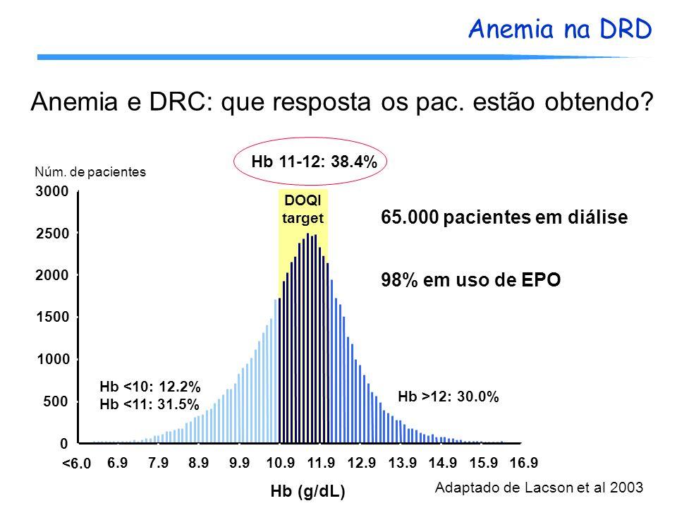 Anemia na DRD <6.0 6.97.98.9 9.910.911.912.913.9 14.915.9 16.9 Hb (g/dL) Núm. de pacientes DOQI target 65.000 pacientes em diálise 98% em uso de EPO A