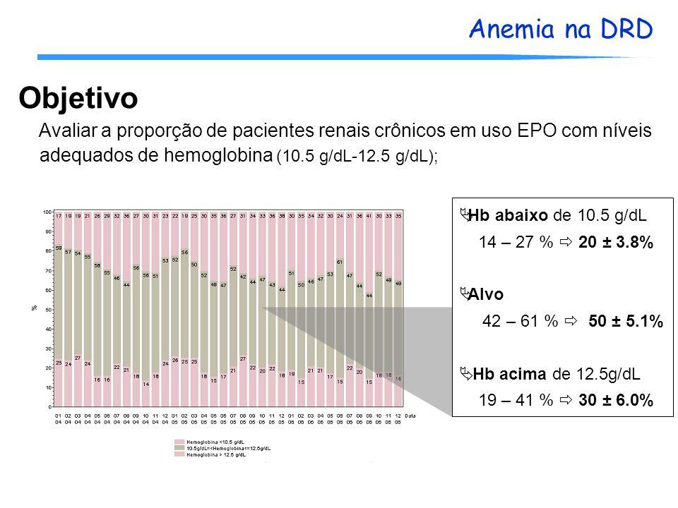 Anemia na DRD Objetivo Avaliar a proporção de pacientes renais crônicos em uso EPO com níveis adequados de hemoglobina (10.5 g/dL-12.5 g/dL); Hb abaix