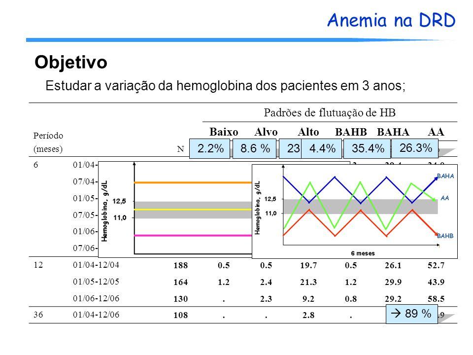 Anemia na DRD Objetivo Estudar a variação da hemoglobina dos pacientes em 3 anos; Período (meses)N Padrões de flutuação de HB BaixoAlvoAlto BAHBBAHA A