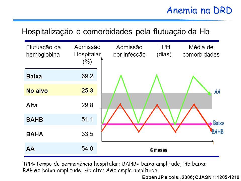 Anemia na DRD Ebben JP e cols., 2006; CJASN 1:1205-1210 Flutuação da hemoglobina Baixa No alvo Alta BAHB BAHA AA Flutuação da hemoglobina Baixa No alv