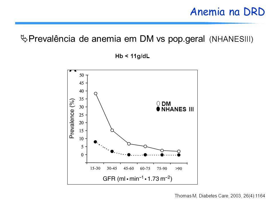 Anemia na DRD Prevalência de anemia em DM vs pop.geral (NHANESIII) Thomas M, Diabetes Care, 2003, 26(4):1164 DM NHANES III Hb < 11g/dL