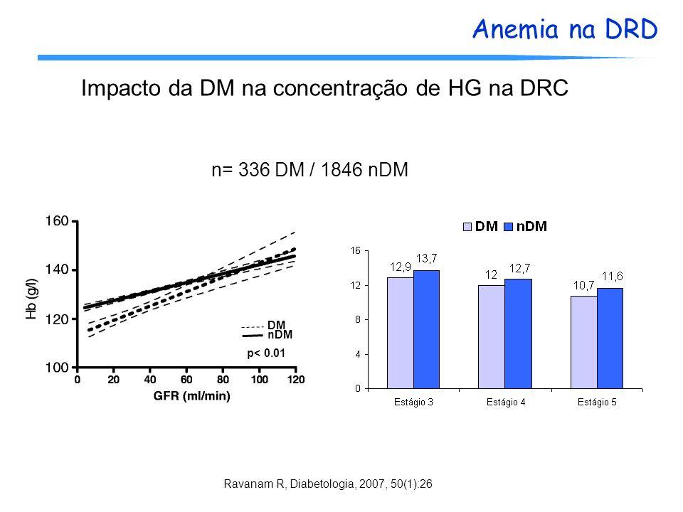 Anemia na DRD Ravanam R, Diabetologia, 2007, 50(1):26 Impacto da DM na concentração de HG na DRC n= 336 DM / 1846 nDM DM nDM p< 0.01