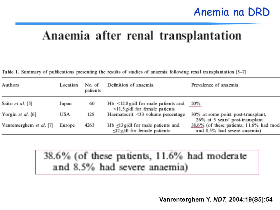 Anemia na DRD Cr >2mg/dL anemia 60% vs 29%