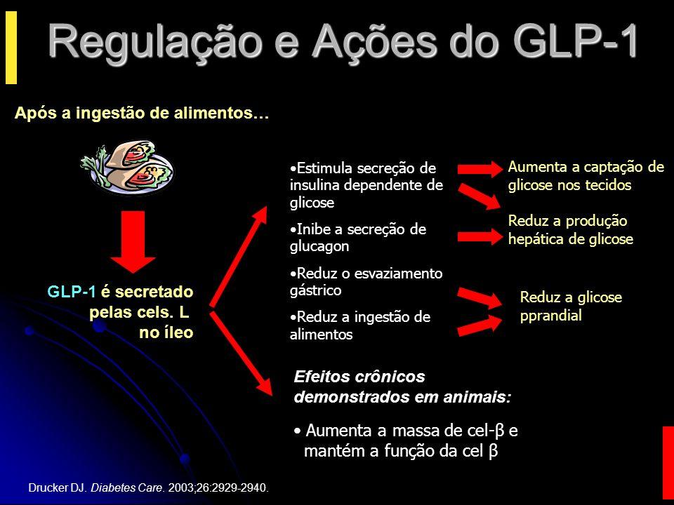 O GLP-1 Aumentou a Proliferação e Inibiu a Apoptose de Células Beta em Ratos Zucker Diabéticos Estudo em ratos Zucker diabéticos que receberam durante dois dias infusões de GLP-1 ou de solução salina, seguidas de um teste de tolerância à glicose.