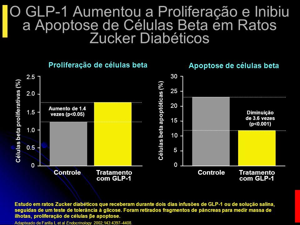 Diabetes e GLP-1 Secreção de insulina Secreção de insulina Secreção de glucagon Secreção de glucagon Qt células Beta Qt células Beta Ingesta de alimentos Ingesta de alimentos Esvaziamento gástrico Esvaziamento gástrico Efeito da insulina Efeito da insulina Ação da insulina Ação da insulina ou ou Excessivo (in vitro) (in vitro)00 Defeitos Efeitos no DM2 do GLP1
