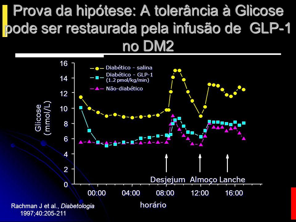 Redefinindo a Fisiopatologia do DM 2 ResistênciaInsulínicaResistênciaInsulínica Deficiência Relativa Insulina Deficiência SecreçãoAumentada de Glucagon SecreçãoAumentada Intolerância à glicose Diabetes tipo 2 Redução Da secreção de GLP-1 Redução