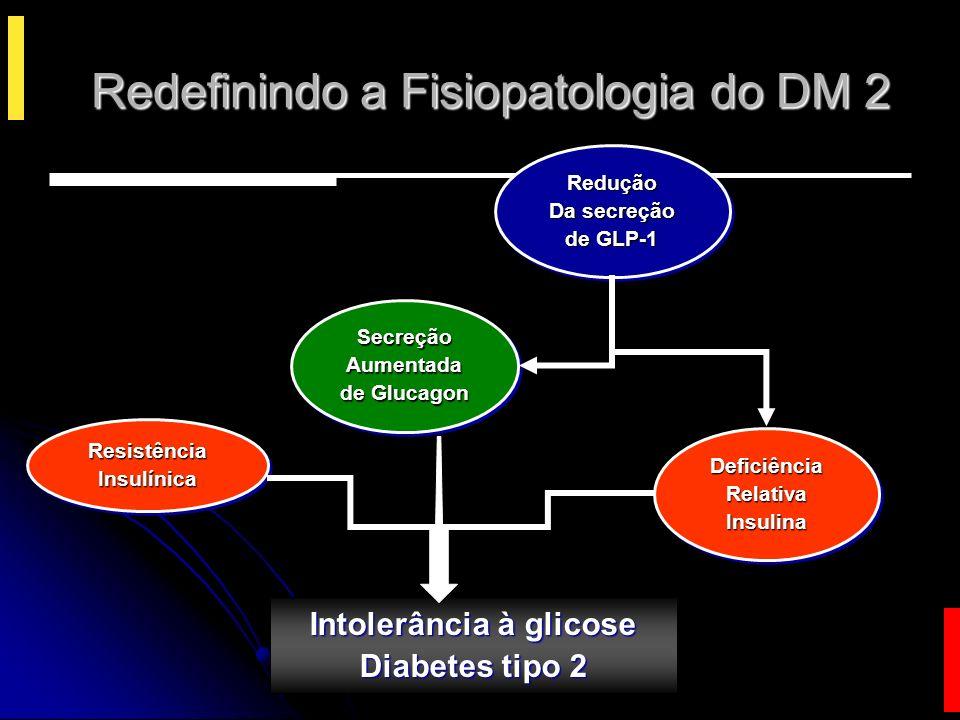 Estratégias para Aumentar a Ação de Incretinas no Diabetes Análogos do Glucagon-Like Peptide-1 (GLP-1) Análogos do Glucagon-Like Peptide-1 (GLP-1) Exenatide (Byetta) LiraglutideAlbiglutide Inibidores da dipeptidil peptidase-IV (DPP-IV) Vildagliptina Sitagliptina Saxagliptina
