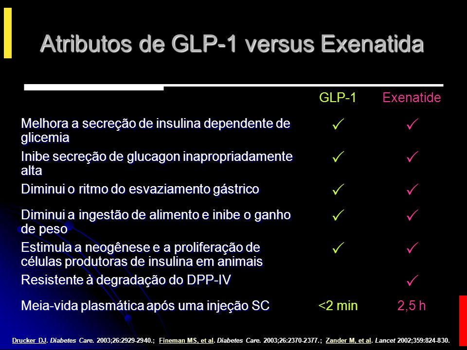 Média (EP); N = 25.Fehse F, et alFehse F, et al. J Clin Endocrinol Metab.