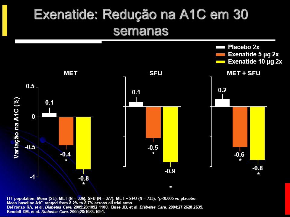 Exenatide: Redução na glicemia de jejum em 30 semanas ITT population; Mean (SE); MET (N = 336), SFU (N = 377), MET + SFU (N = 733); *p<0.05 vs placebo.