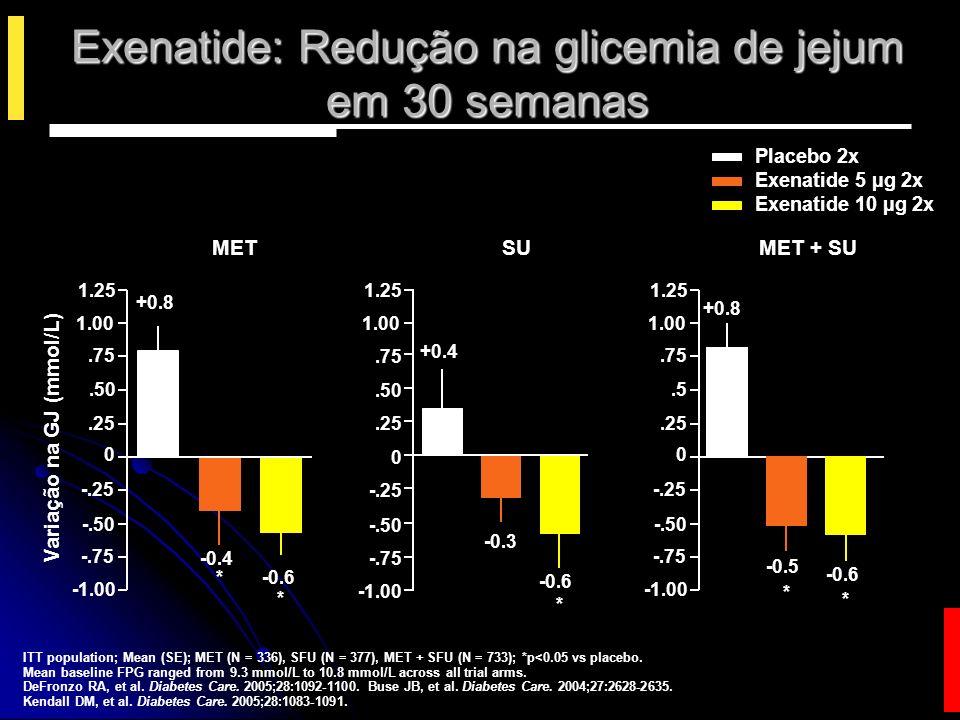 Placebo 2x Exenatide 5 µg 2x Exenatide 10 µg 2x Mean (SE); N = 138; Evaluable meal tolerance cohort.