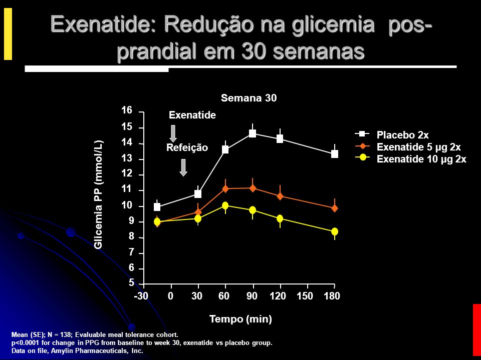 Placebo 2x Exenatide 5 µg 2x Exenatide 10 µg 2x Mean (SE); N = 138; Evaluable meal tolerance cohort. p<0.0001 for change in PPG from baseline to week