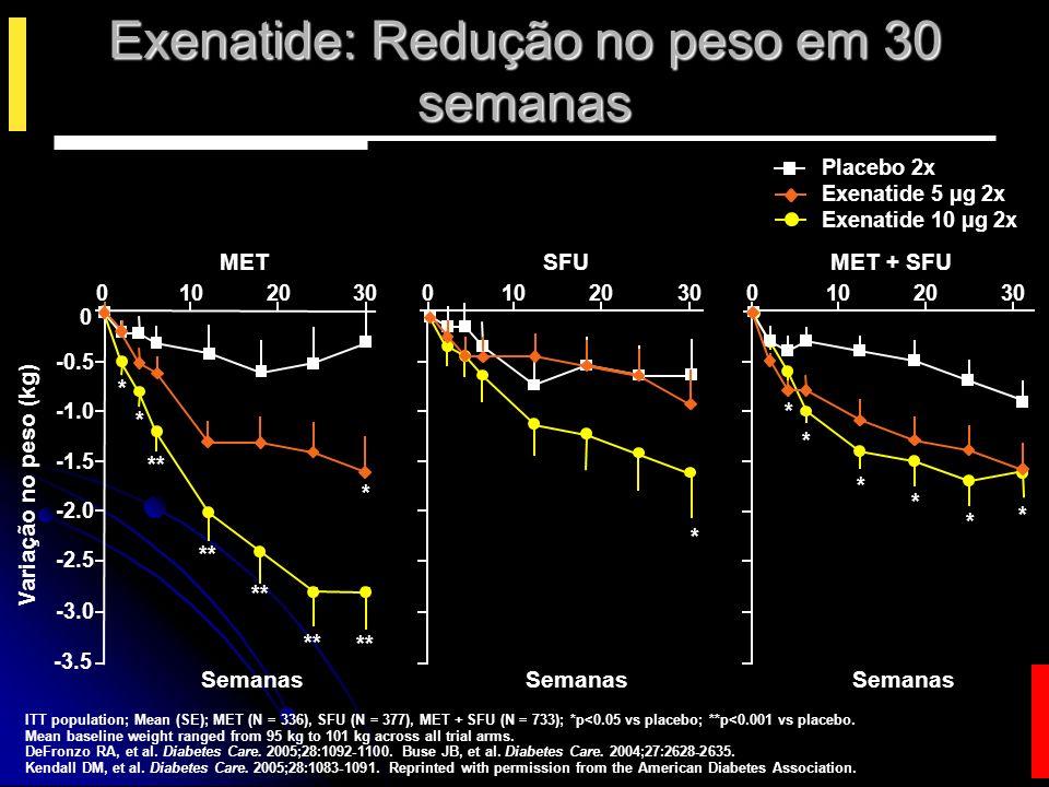 Extensão Aberta: A Exenatida Reduziu Progressivamente o Peso Corporal ao Longo de 82 Semanas Alteração Média no Peso Corporal desde a Visita Basal (kg ± SEM) Tempo (semana) Estudos Controlados por Placebo 0102030405060708090 -5 -4 -3 -2 0 Extensão Aberta (Todos os indivíduos 10 μg BID) Placebo 10 µg de Exenatida BID 5 µg BID 10 µg de Exenatida BID 10 µg BID 10 µg de Exenatida BID Riddle MC et al.