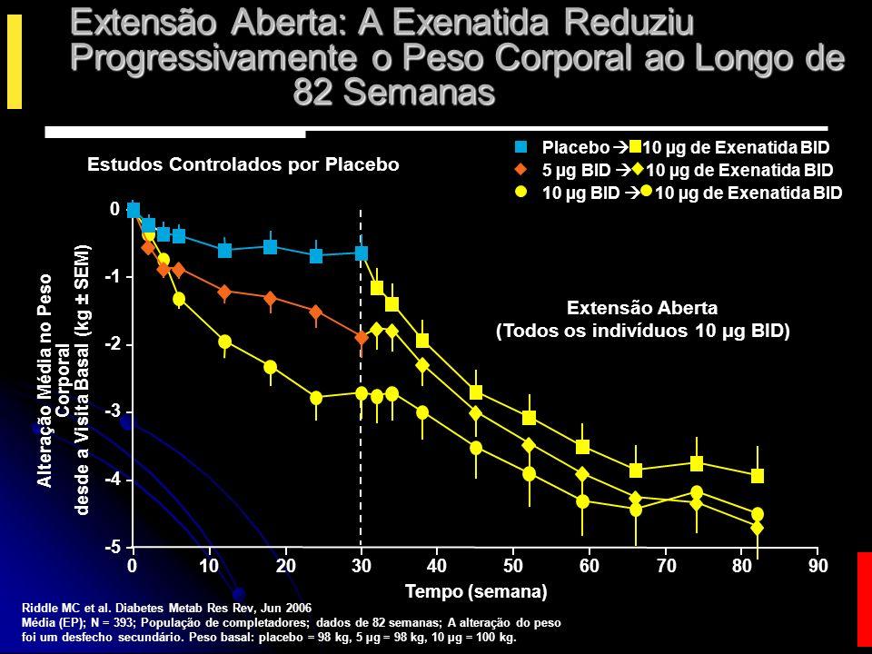 -1.1% -1.5 -0.5 0.0 Variação na A1C (%) A1C <7%A1C <6.5% 46% 48% 32% 25% 0 10 20 30 40 50 60 % Pacientes que alcançaram A1C 7% ITT population; Mean ± SE shown.