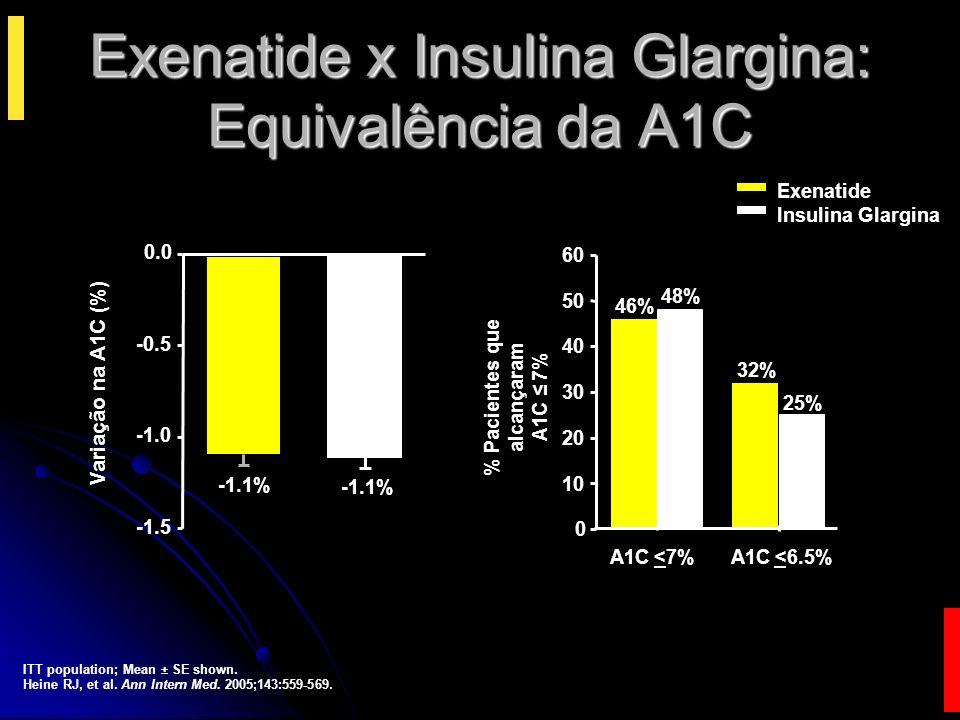 * * * * * * SEMANAS 0248121826 -3 -2 0 1 2 3 Exenatide Insulin Glargine ITT population; Mean ± SE shown; *p <0.0001, exenatide vs insulin glargine at same time point.