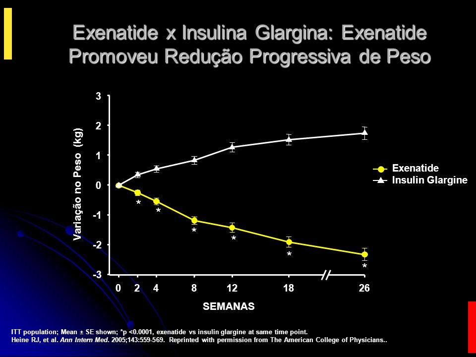 Efeitos da Exenatida sobre os Fatores de Risco Cardiovasculares após 82 Semanas Parâmetro Valor Basal ±SE Alteração Média do Valor Basal ±SE 95% Intervalo de Confiança (CI) Colesterol Total (TC) (mg/dl) 185,9 2,4-2,5 2,0 -6,4 to +1,4 HDL (mg/dl) 38,0 0,6+4,5 0,4 +3,6 to +5,3 LDL (mg/dl) 115,1 2,2-1,4 1,8 -5,0 to +2,2 Apo B (mg/dl) 91,6 1,5-1,3 1,3 -3,8 to +1,2 Triglicerídeos (mg/dl) 239 11-37 10 -56 to -18 Pressão Sistólica (mmHg) Pressão Diastólica (mmHg) 128,6 0,8 78,7 0,5 -1,5 1,0 -3,2 0,6 -3,5 to +0,5 -4,4 to -2,1 n=265 Blonde L, Klein EJ, Han J et al.