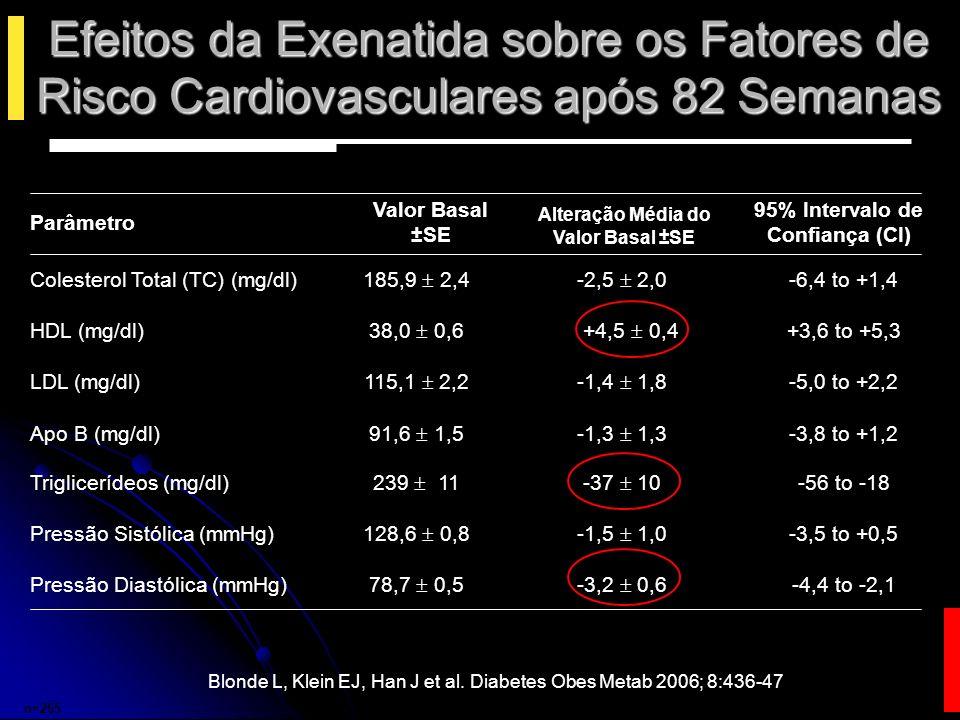 10 µg Exenatide (N = 483) 5 µg Exenatide (N = 480) Placebo (N = 483) Resultados combinados de 30 semanas25%15%8%Hipoglicemia 48%39%18%Náusea 7% 7%10%6%Cefaléia 13%13%4%Vômitos 15%11%6%Diarréia Data on file, Amylin Pharmaceuticals, Inc.