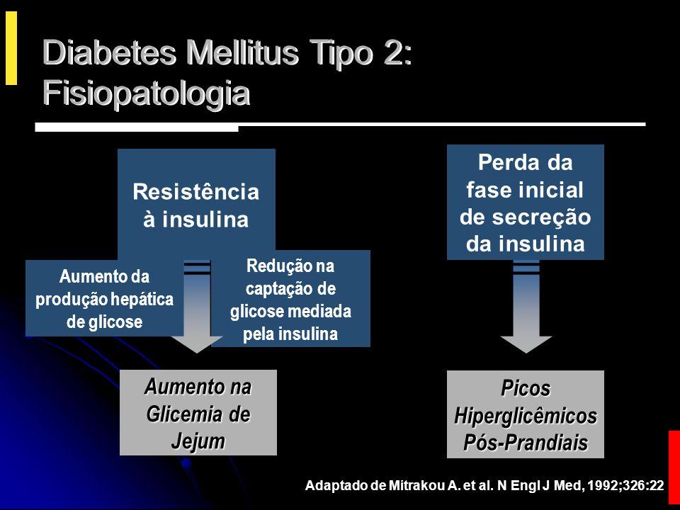 Histórico do Tratamento do DM2 Sulfonilureas Inibidores da α-glucosidase Biguanidas Glitazonas Meglitinidas Insulina 1920 200019001950 Dieta >2000