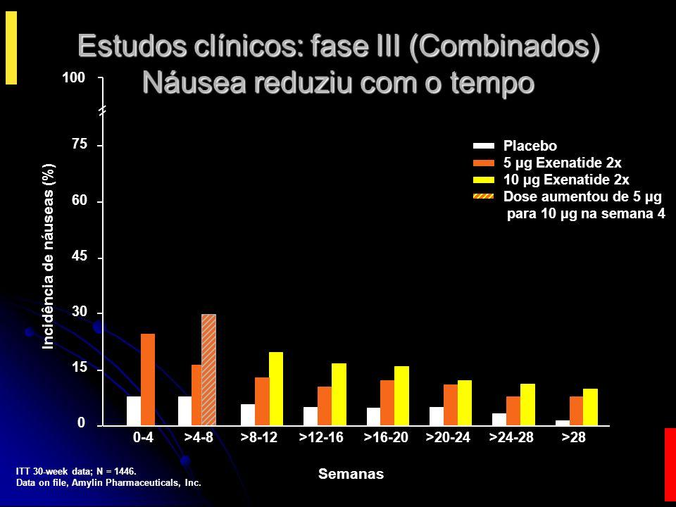 Sumário Nos estudos de fase III-IV controlado por placebo, a exenatide: Nos estudos de fase III-IV controlado por placebo, a exenatide: Reduziu A1C 1,5-2% Reduziu A1C 1,5-2% Reduziu o peso 4,6 kgs Reduziu o peso 4,6 kgs Efeitos mantidos por um período de 2 anos Efeitos mantidos por um período de 2 anos Quando comparado à insulina, exenatide promove efeito similar na redução da A1C, com uma vantagem potencial de levar a um melhor controle com perda de peso Quando comparado à insulina, exenatide promove efeito similar na redução da A1C, com uma vantagem potencial de levar a um melhor controle com perda de peso