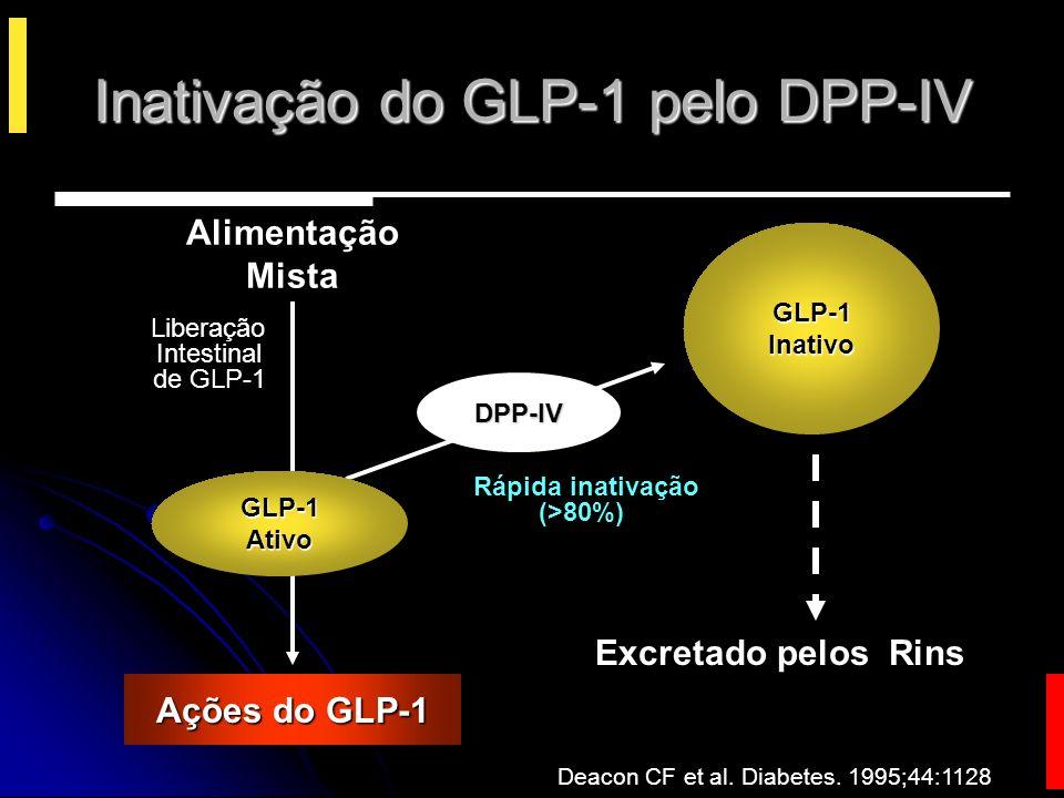 Inativação do GLP-1 pelo DPP-IV Excretado pelos Rins Alimentação Mista Liberação Intestinal de GLP-1 Deacon CF et al.