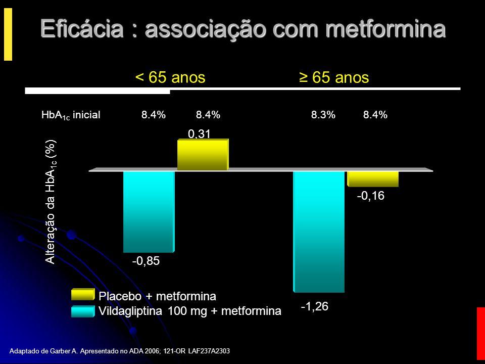 Eficácia: associação com sulfoniluréias Data on file, Novartis Pharmaceuticals, LAF237A2305 HA1c inicial 8.7 8.6 8.2 8.5 Placebo + glimepirida 4 mg/d Vildagliptina100 mg/d + glimepirida 4 mg/d 0,06 -0,54 -0,81 0,13 Alteração da HbA 1c (%) 65 anos < 65 anos