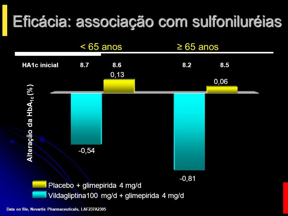 Eficácia: associação com glitazonas Alteração HbA 1c (%) Pioglitazona 30 mg/ d Vildagliptina 100 mg/d + Pioglitazona 30 mg/d Vildagliptina 100 mg/d 65 anos < 65 anos = 8.8 8.7 8.7 8.5 8.0 8.4 -1,9 -2,3 -1,0 -1,3 -1,4 -1,2 HbA 1c inicial ITT population (intention-to-treat) Baron MA e cols.