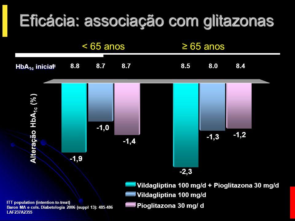 Eficácia: associação com insulina Fonseca V et al.