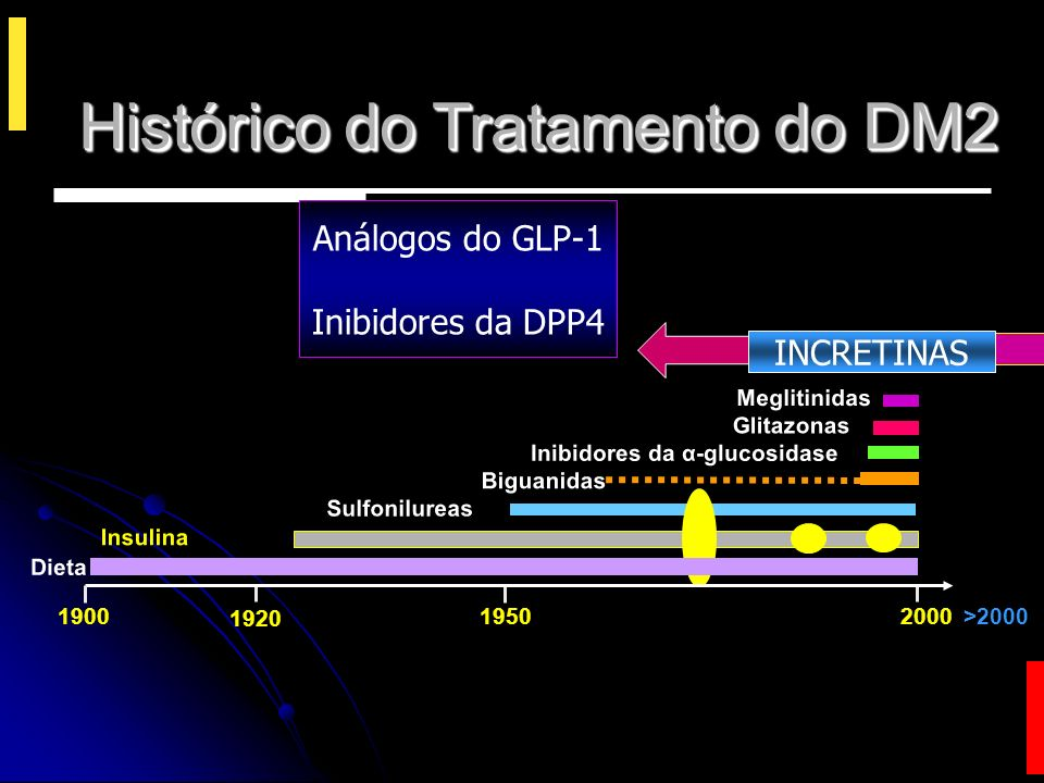 Algoritmo do consenso ADA/EASD para Diabetes Mellitus tipo 2 (2008) Nathan D, et al.