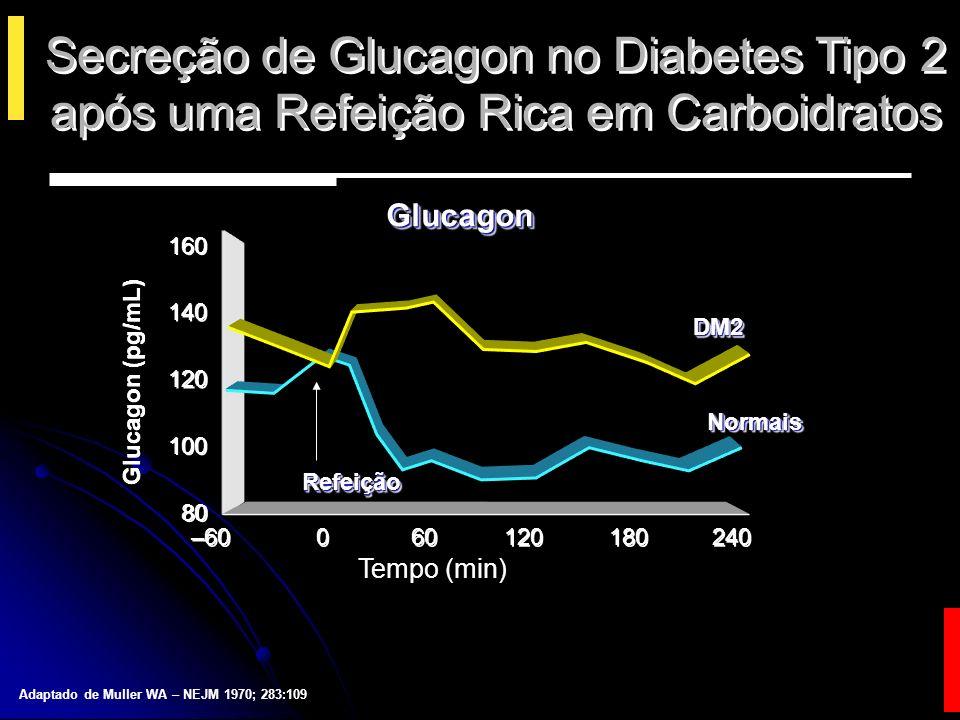 Aumento dos níveis de glucagon em jejum e pós-prandial em pessoas com Intol.
