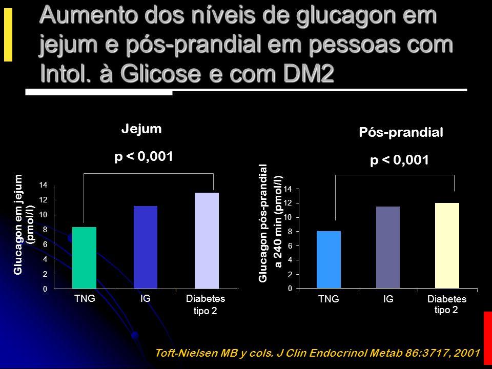 Glucagon é responsável por 75% da produção hepática de glicose Liljenquist JE, et al.