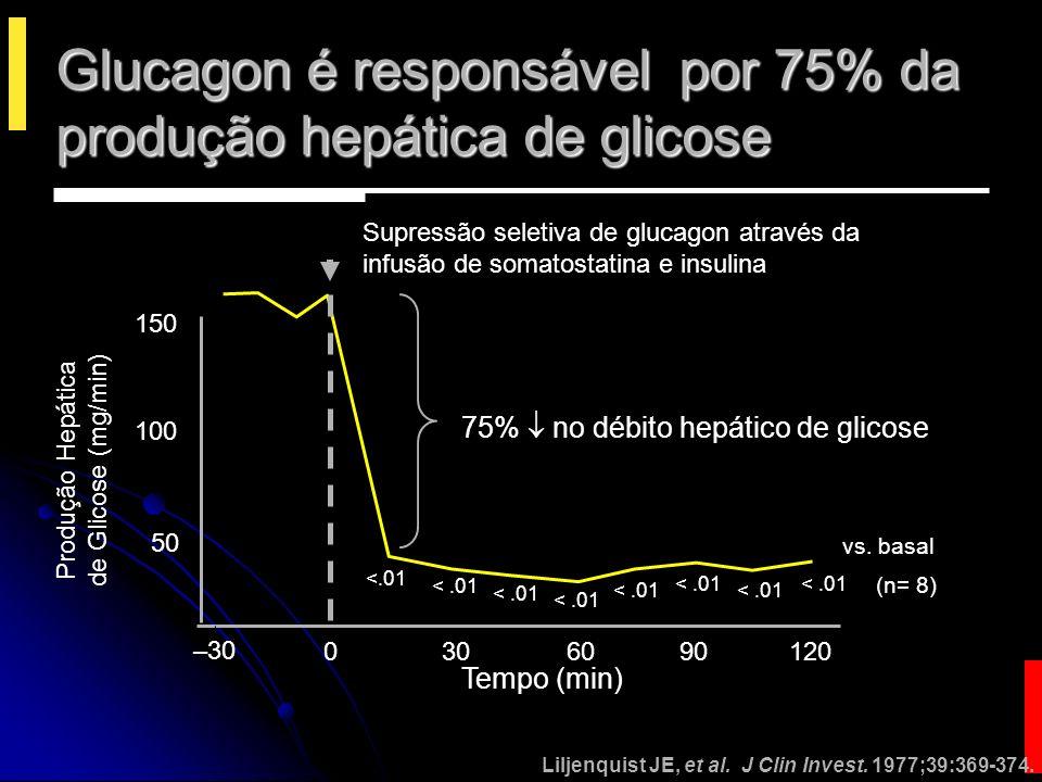 Incretinas aumentam a secreção de insulina… (então são um novo tipo de sulfoniluréias?) Incretinas são enterohormonios liberados no intestino….