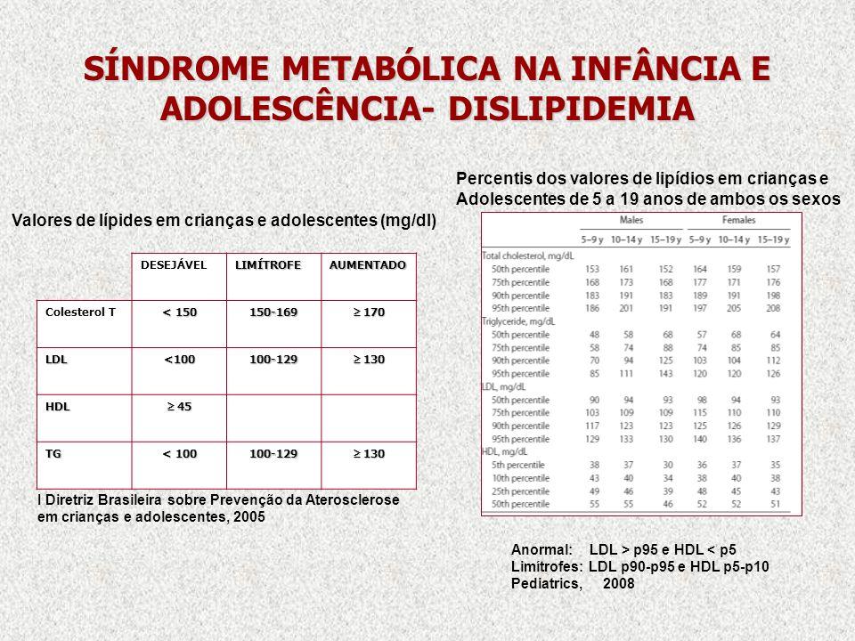 SÍNDROME METABÓLICA NA INFÂNCIA E ADOLESCÊNCIA- DISLIPIDEMIA DESEJÁVELLIMÍTROFEAUMENTADO Colesterol T < 150 150-169 170 170 LDL<100100-129 130 130 HDL